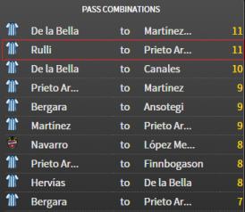 Asociación Rulli-Prieto, la segunda más repetida del partido
