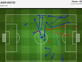 Mapa de pases de Aketxe en todo el partido. Pases laterales y salvo excepciones ninguno frontal (Foto: FourFourTwo).