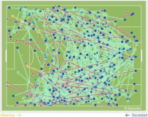 Mapa de pases de la Real Sociedad en El Madrigal (2015)