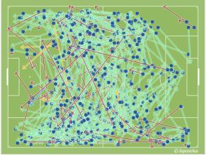 Mapa de pases de la Real Sociedad en El Madrigal (2016)